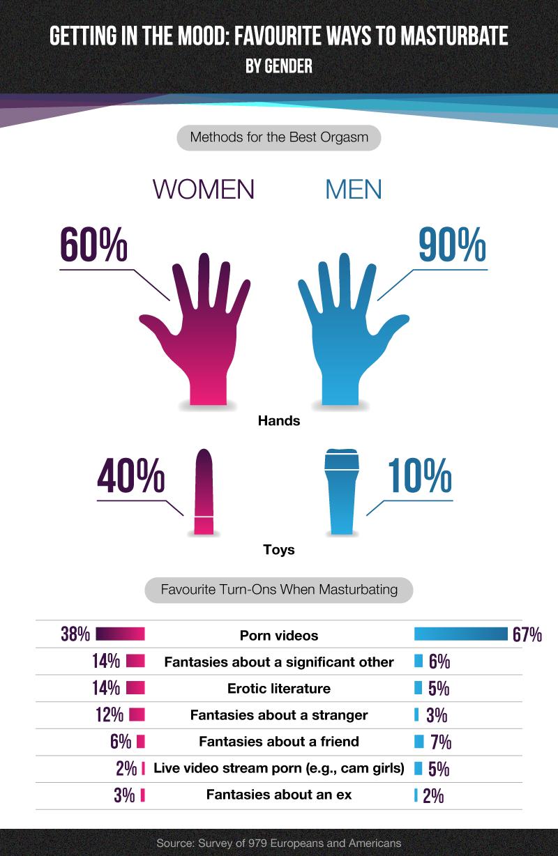 best of Girls masturbate Percent